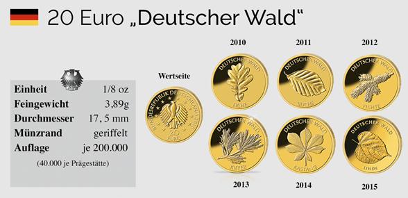 Ansichtsgrafik 20 Euro Goldmünzen Deutscher Wald
